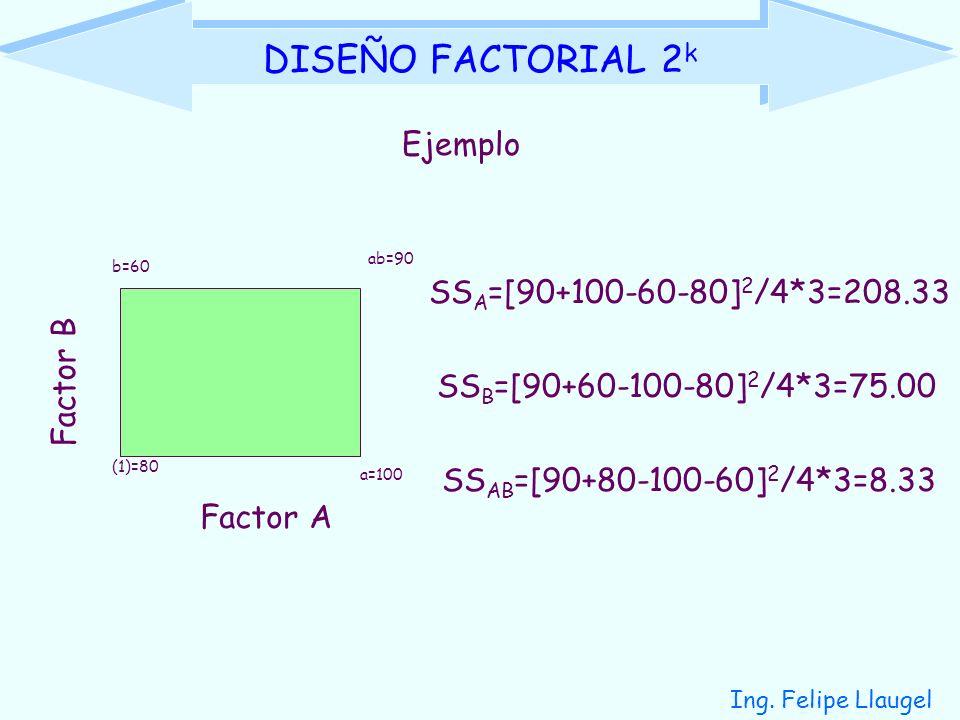 DISEÑO FACTORIAL 2k Ejemplo SSA=[90+100-60-80]2/4*3=208.33 Factor B